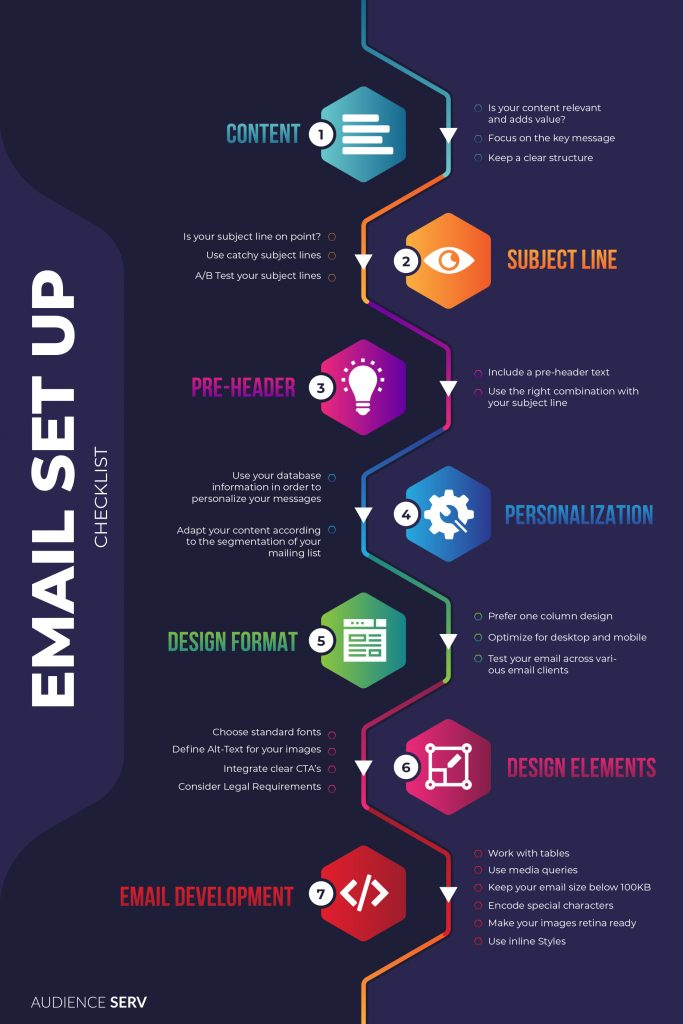 Learn how to set up a successful email marketing campaign and what you need to consider when it comes to email design and email development. Simply follow our Checklist and our Best Practice Guide email marketing, newsletter marketing, email design, email development, email marketing templates, email marketing best practices