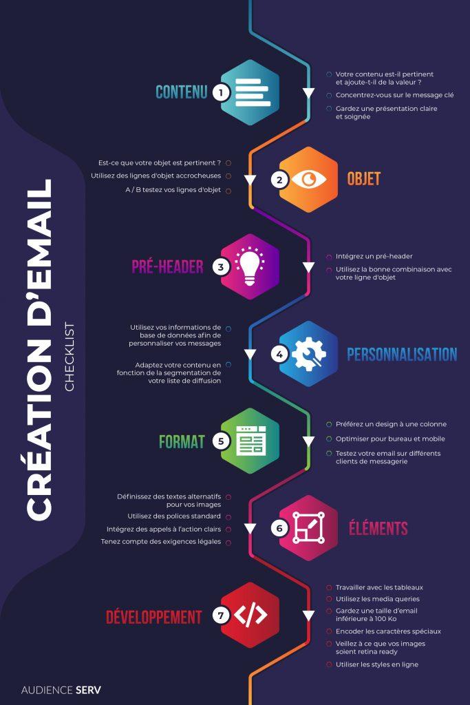 Email Marketing : Les bonnes pratiques du design et développement d'email